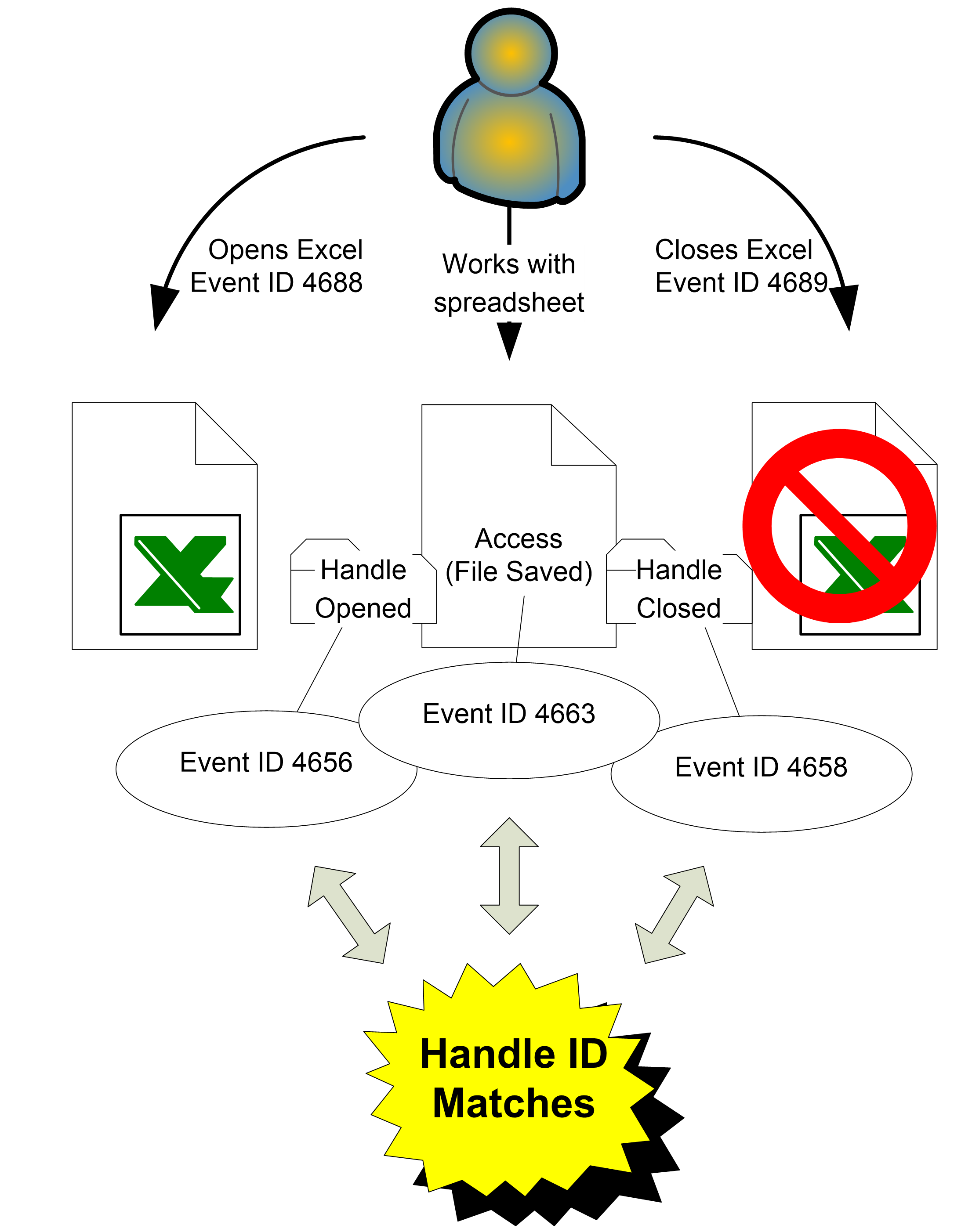 Chapter 7 Object Access Events